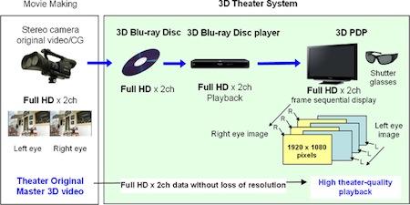 3D domácí kino Panasonic