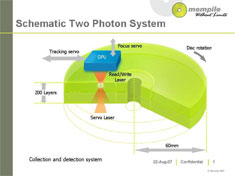 Optický disk Mempile
