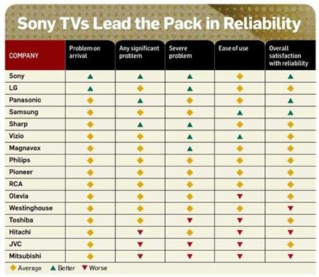 HDTV - spolehlivost, nejlépe dopadly televize Sony