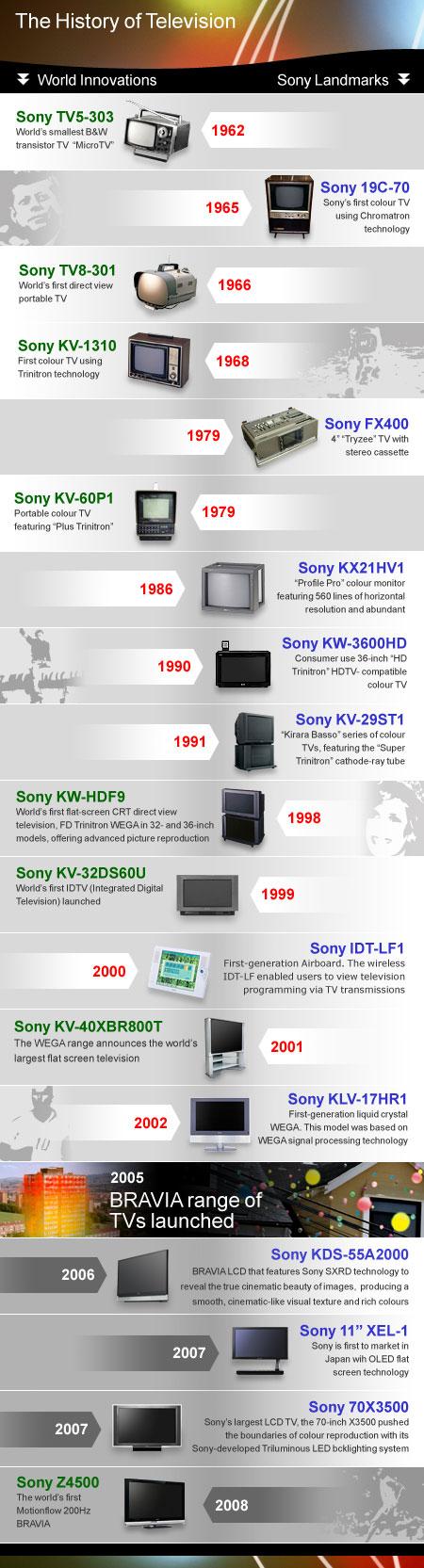 Historie televize